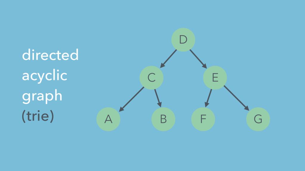 A B C D E F G directed acyclic graph (trie)