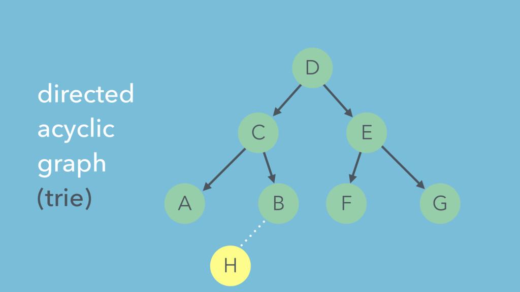 A B C D E F G H directed acyclic graph (trie)