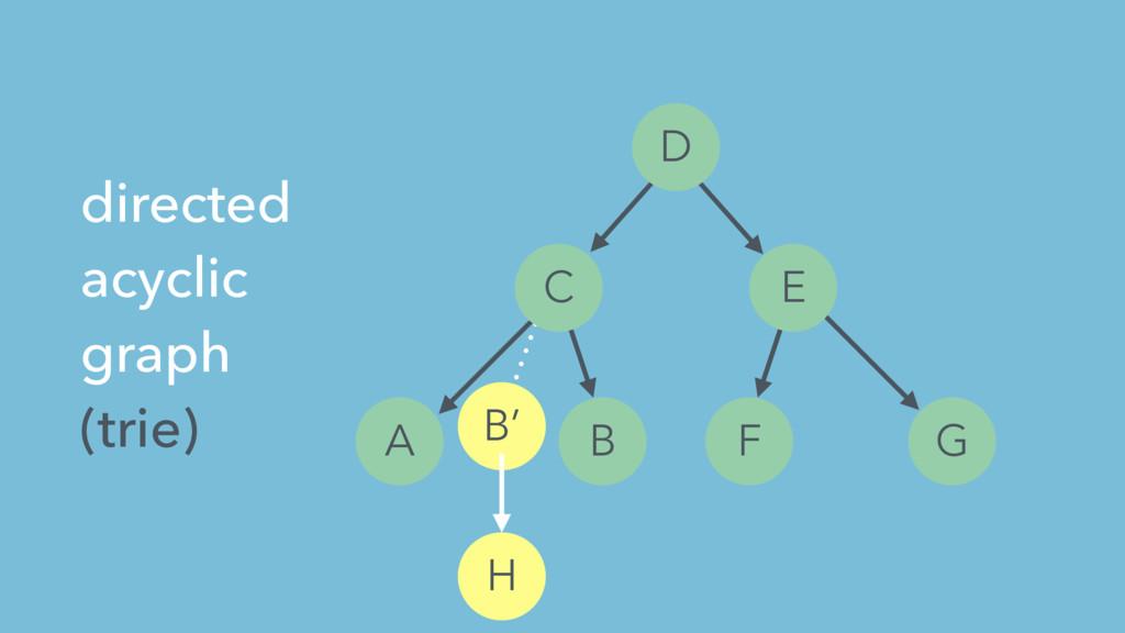 A B C D E F G H directed acyclic graph (trie) B'