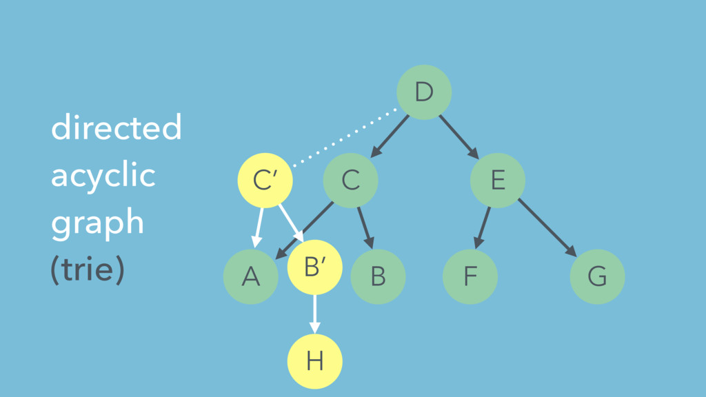 A B C D E F G H directed acyclic graph (trie) B...