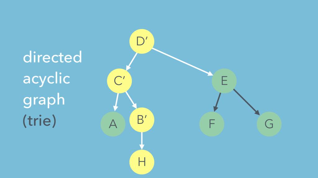 A E F G H directed acyclic graph (trie) B' C' D'