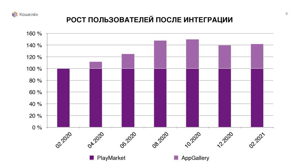 6 РОСТ ПОЛЬЗОВАТЕЛЕЙ ПОСЛЕ ИНТЕГРАЦИИ 0 % 20 % ...