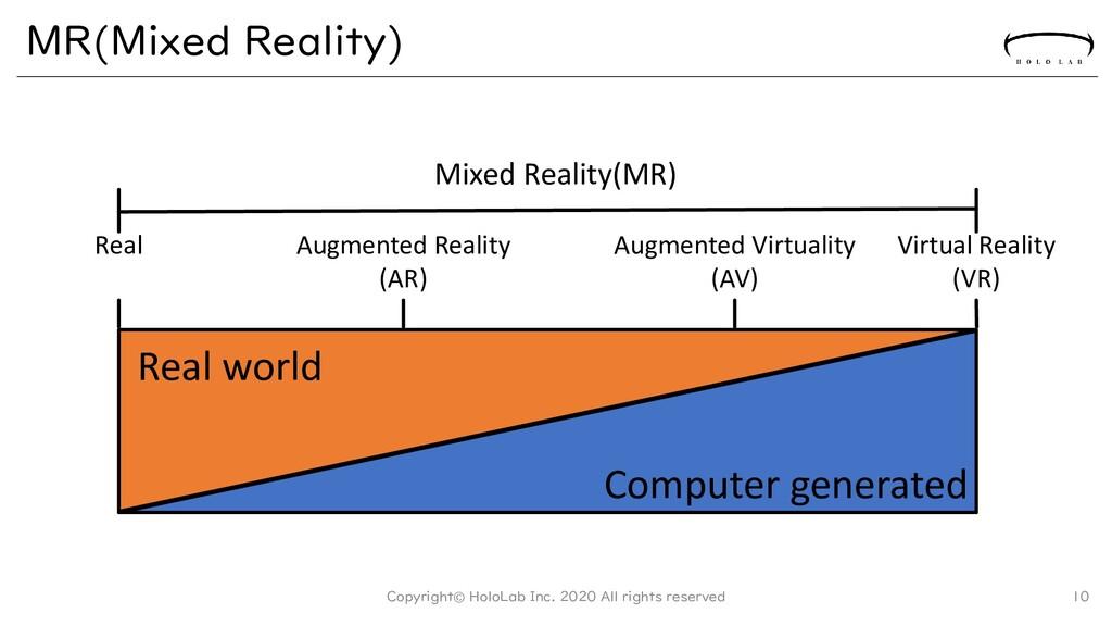 MR(Mixed Reality) Copyright© HoloLab Inc. 2020 ...