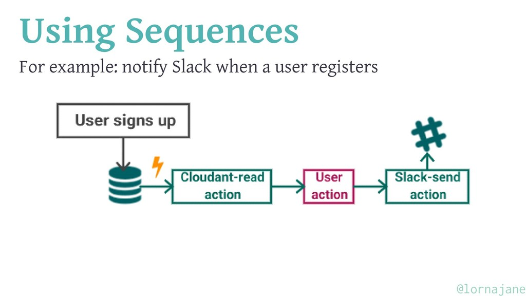Using Sequences For example: notify Slack when ...