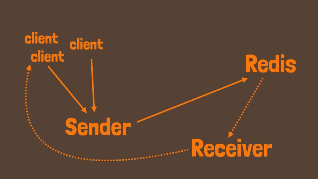 client Redis client client Sender Receiver