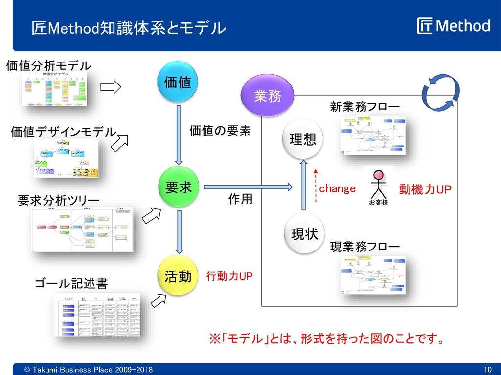 © Takumi Business Place 2009-2018 10 匠Method知識体...
