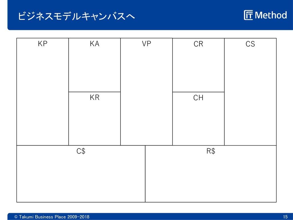 © Takumi Business Place 2009-2018 15 ビジネスモデルキャン...