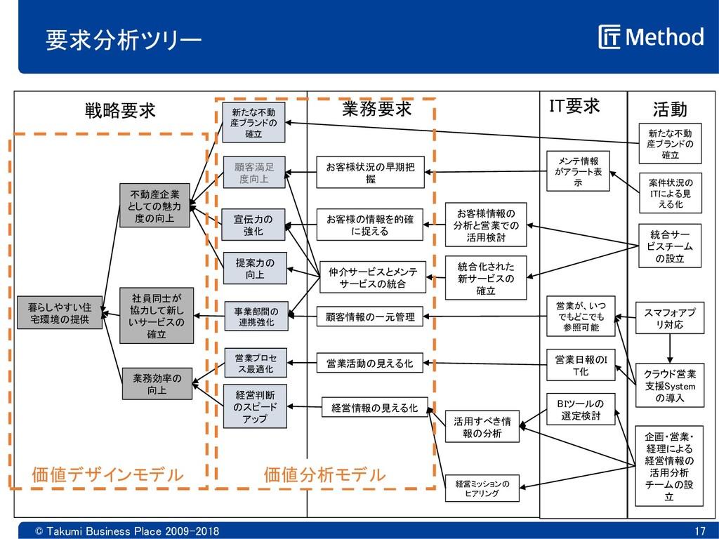 © Takumi Business Place 2009-2018 17 要求分析ツリー 暮ら...