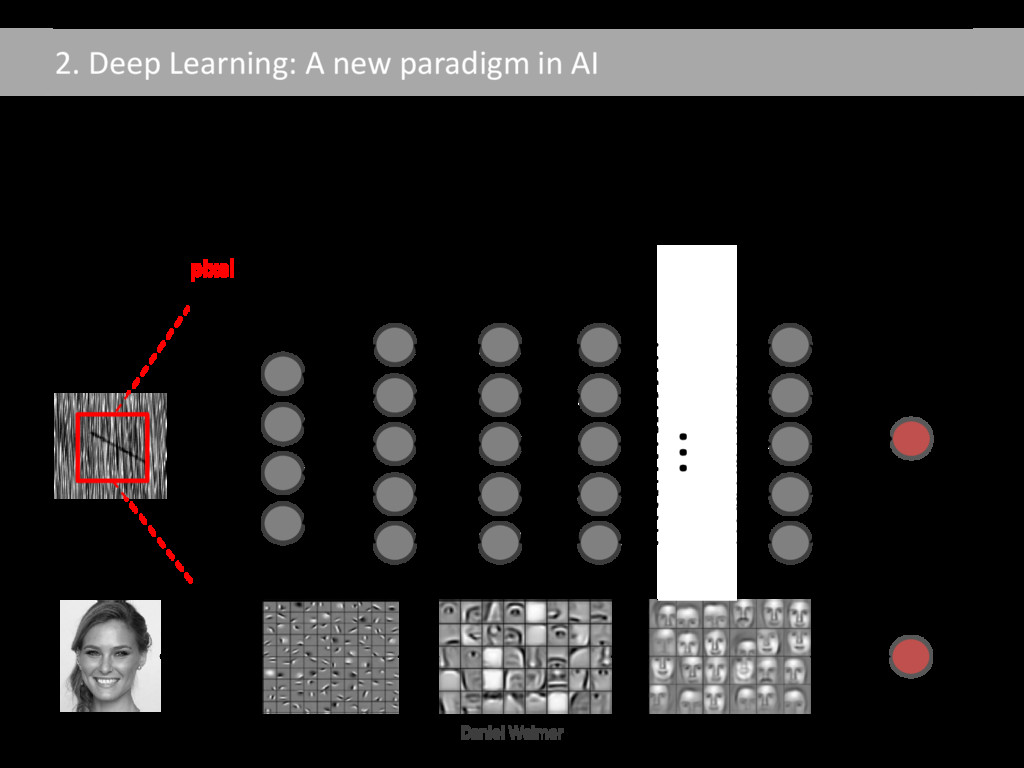 2. Deep Learning: A new paradigm in AI Motivati...