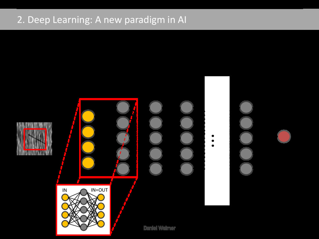2. Deep Learning: A new paradigm in AI Training...