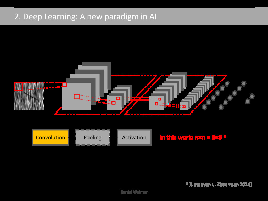 2. Deep Learning: A new paradigm in AI From dee...