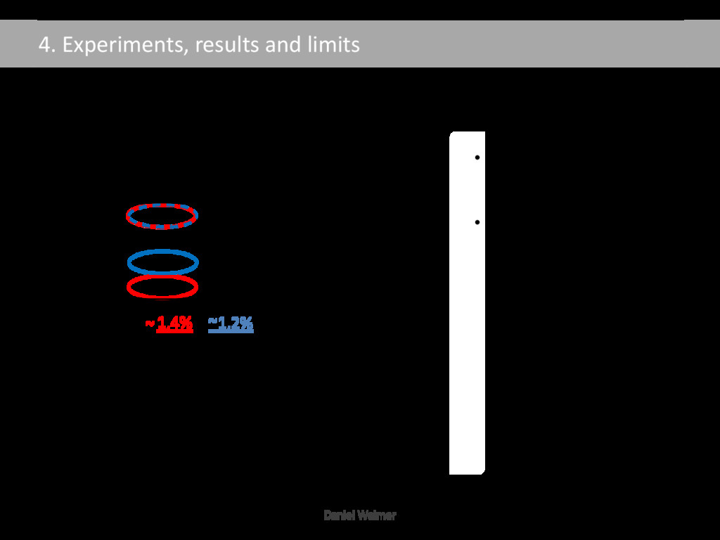 4. Experiments, results and limits ~1,2% Influe...