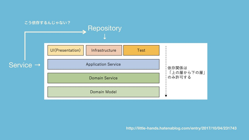 "What is ""Unplat""? Repository  ↓ Service → ͜͏ґଘ͢..."