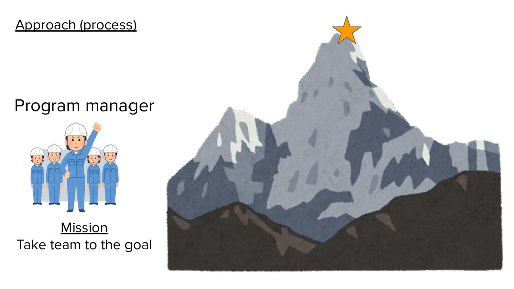 Approach (process) Program manager Mission Take...