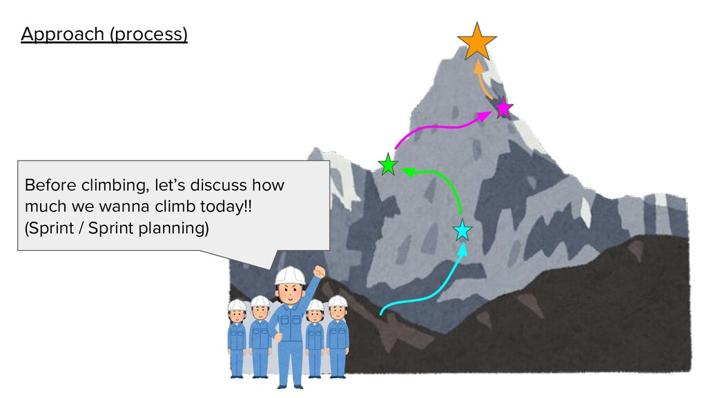 Approach (process) Before climbing, let's discu...