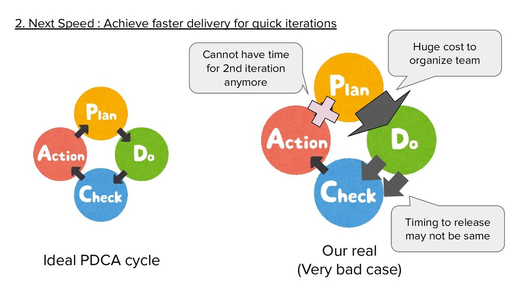 2. Next Speed : Achieve faster delivery for qui...