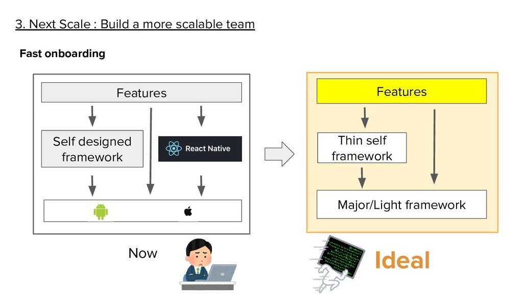 3. Next Scale : Build a more scalable team Fast...