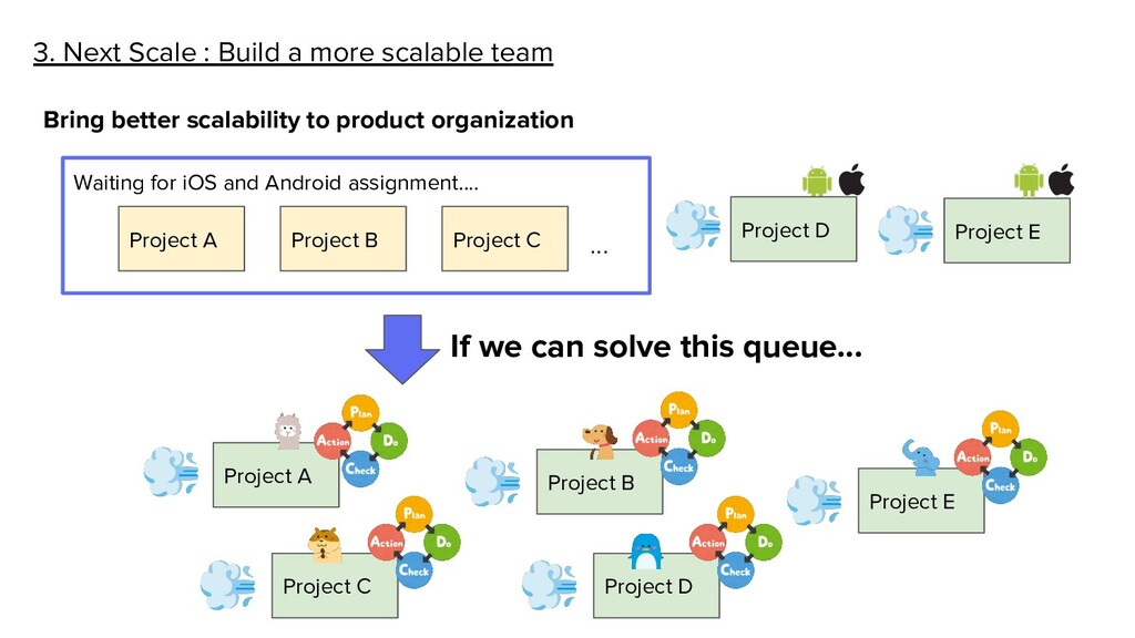 3. Next Scale : Build a more scalable team Brin...