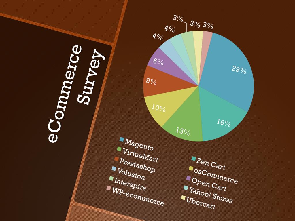 eCommerce Survey