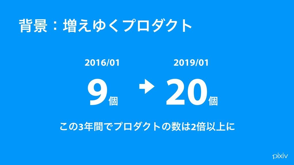 എܠɿ૿͑Ώ͘ϓϩμΫτ 9ݸ 2016/01 20ݸ 2019/01 ͜ͷ3ؒͰϓϩμΫτ...