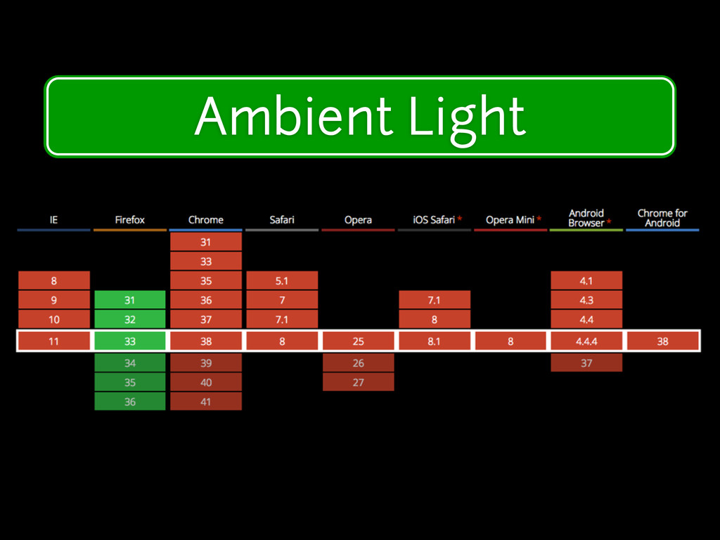 Modern Device Features Ambient Light