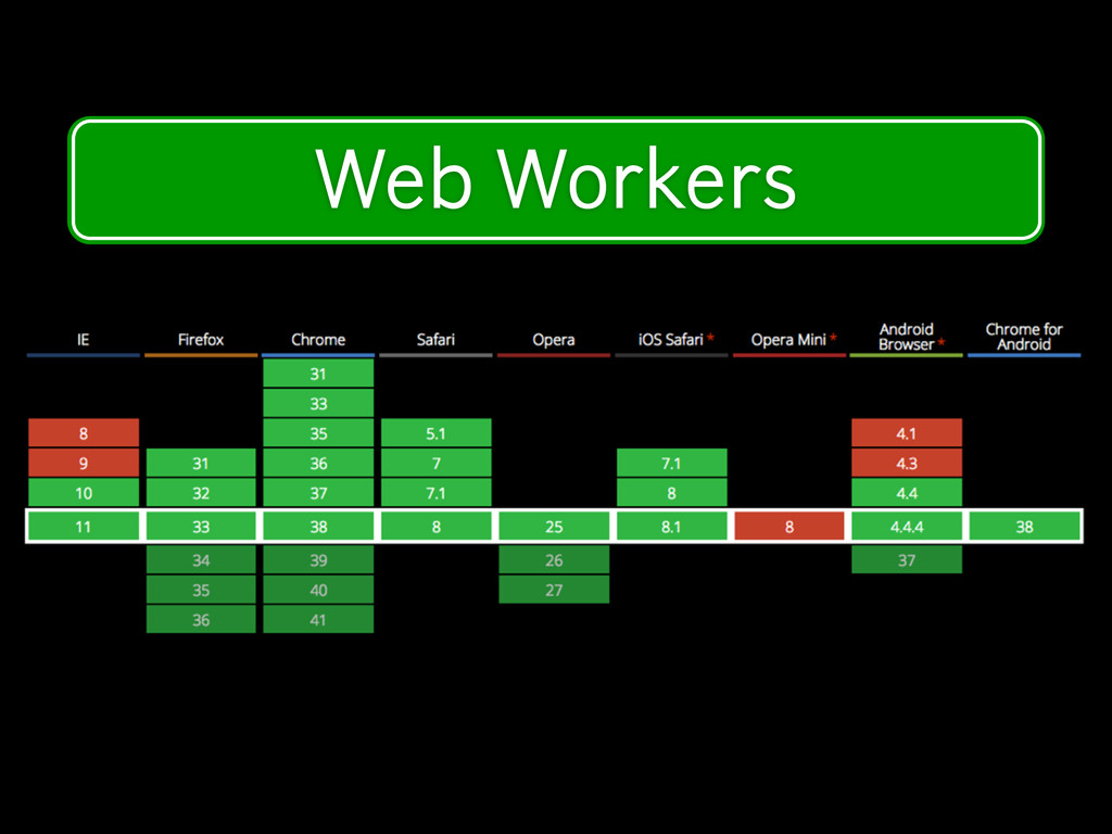 Modern Device Features Web Workers
