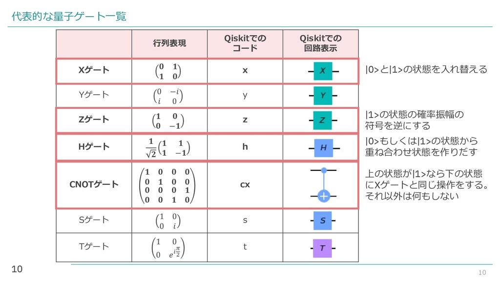 10 代表的な量子ゲート一覧 10 行列表現 Qiskitでの コード Qiskitでの 回路...