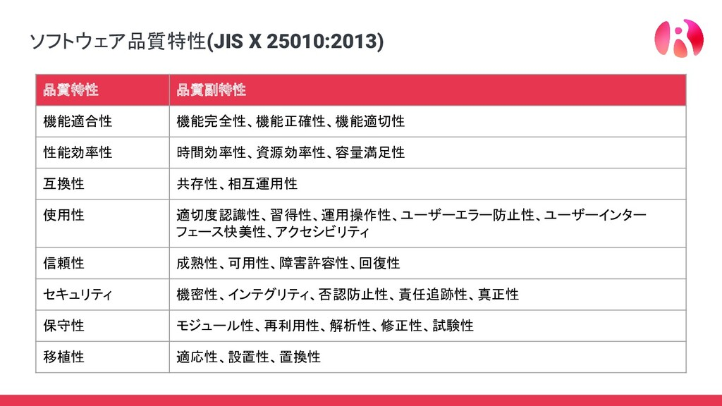 ソフトウェア品質特性(JIS X 25010:2013) 品質特性 品質副特性 機能適合性 機...