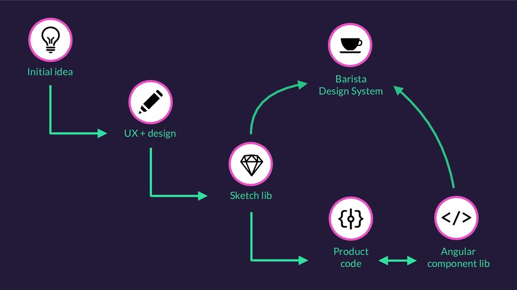 UX + design Initial idea Angular component lib ...