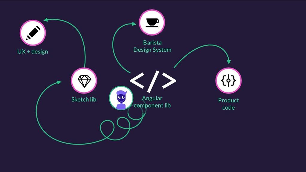 Barista Design System Product code UX + design ...