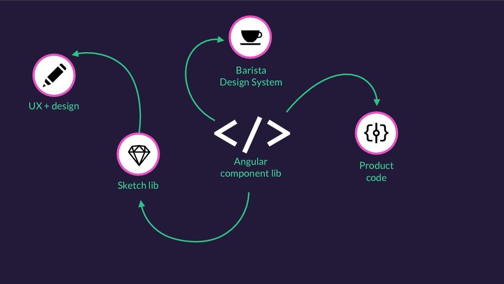 Angular component lib Barista Design System Ske...