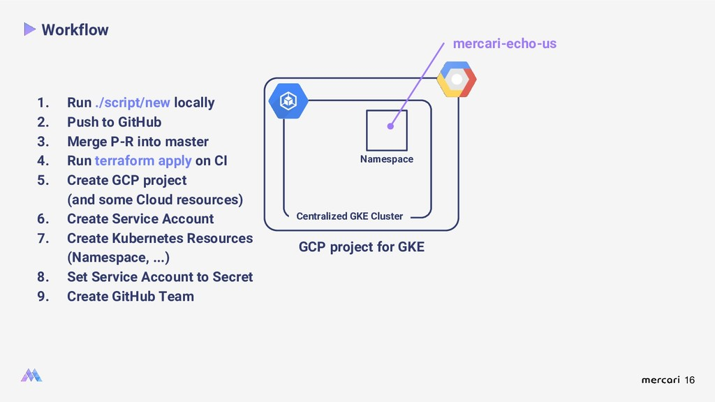 16 Workflow GCP project for GKE mercari-echo-us...