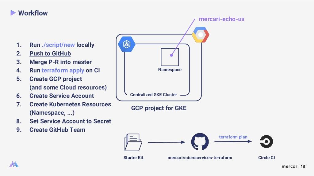 18 Workflow Namespace Starter Kit mercari/micro...