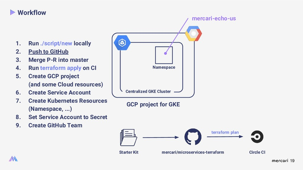 19 Workflow Namespace Starter Kit mercari/micro...