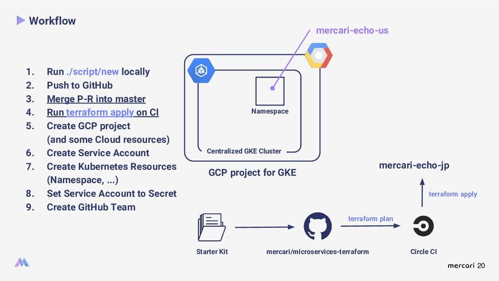 20 Workflow Namespace Starter Kit mercari/micro...