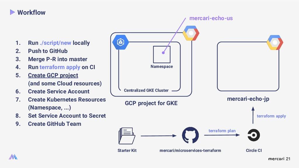 21 Workflow Namespace Starter Kit mercari/micro...