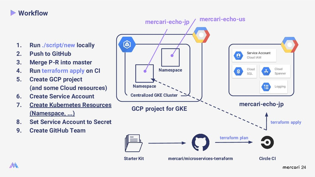 24 GCP project for GKE mercari-echo-us Workflow...