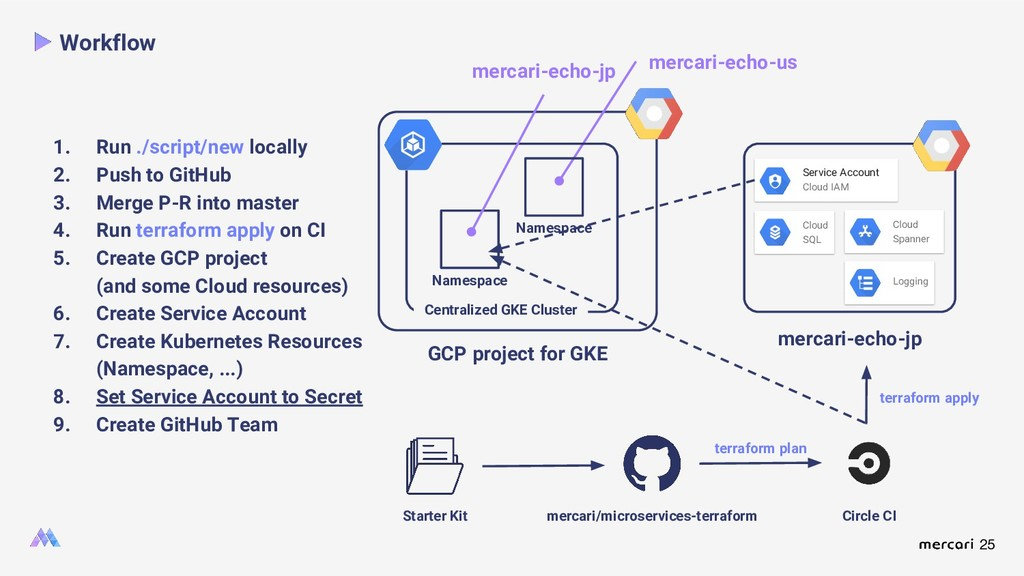 25 GCP project for GKE mercari-echo-us Workflow...