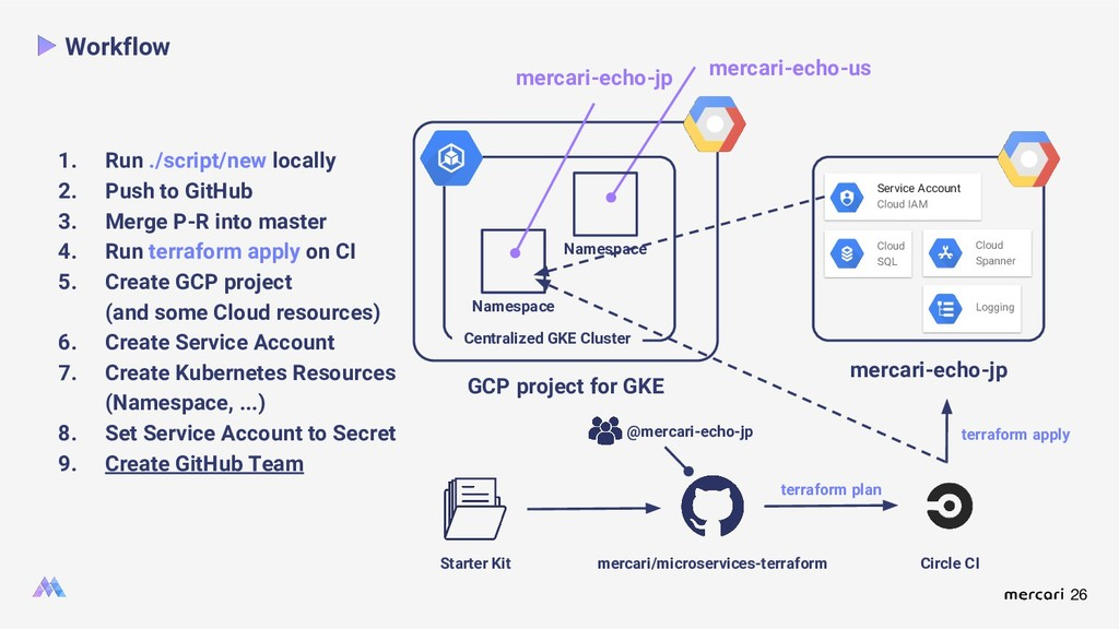 26 GCP project for GKE mercari-echo-us Workflow...