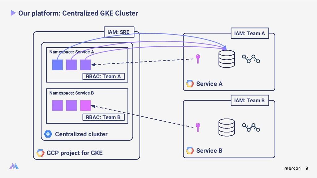 9 Our platform: Centralized GKE Cluster GCP pro...