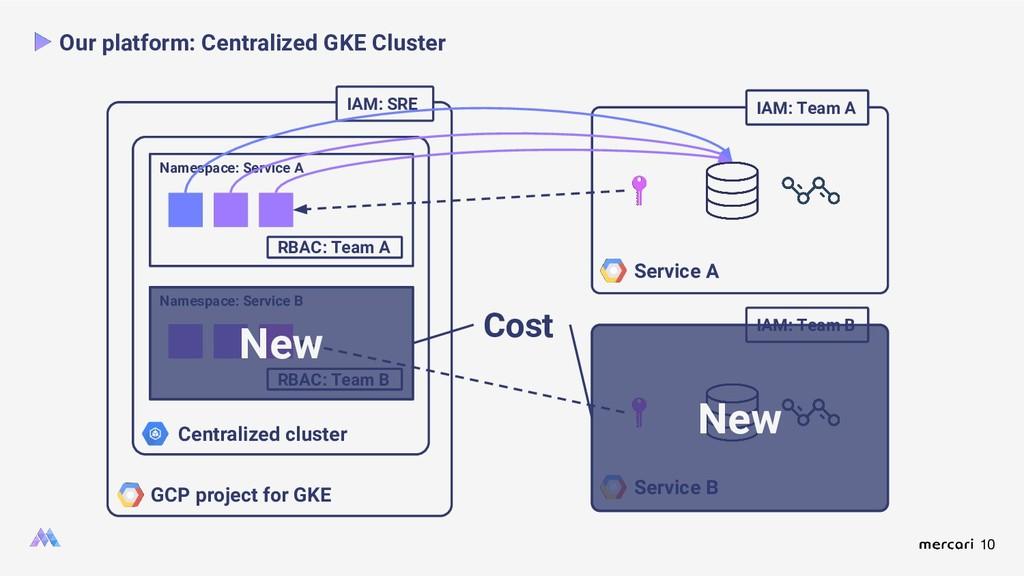 10 Our platform: Centralized GKE Cluster GCP pr...