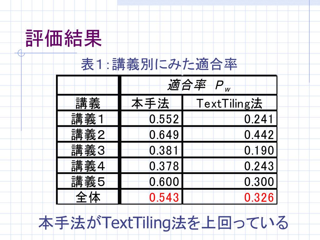 評価結果 講義 本手法 TextTiling法 講義1 0.552 0.241 講義2 0.6...