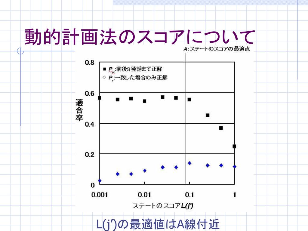 動的計画法のスコアについて L(j')の最適値はA線付近