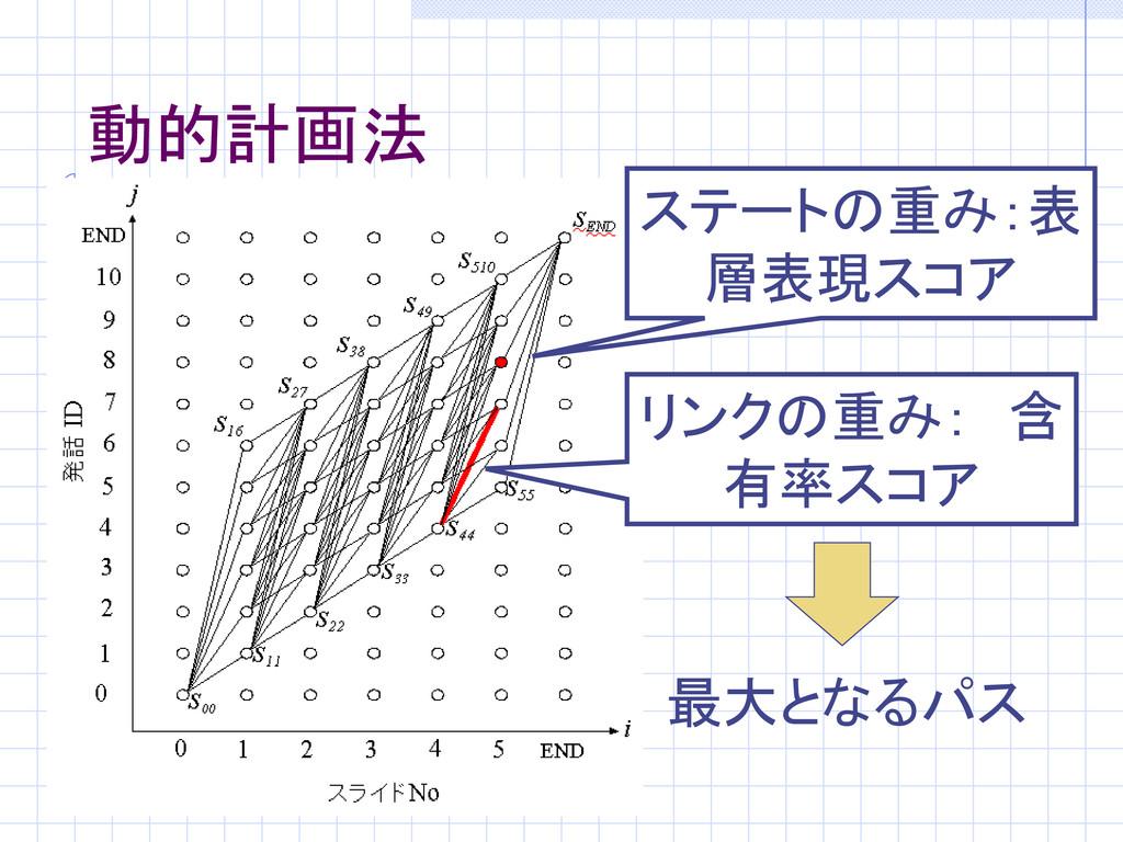 動的計画法 ステートの重み:表 層表現スコア リンクの重み: 含 有率スコア 最大となるパス