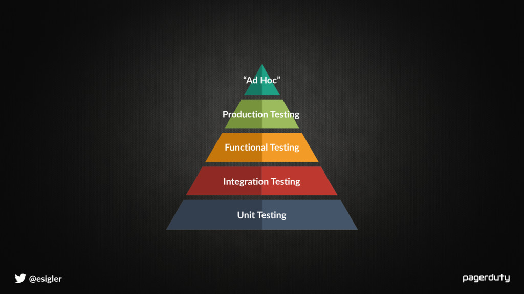 @esigler Unit Testing Integration Testing Funct...