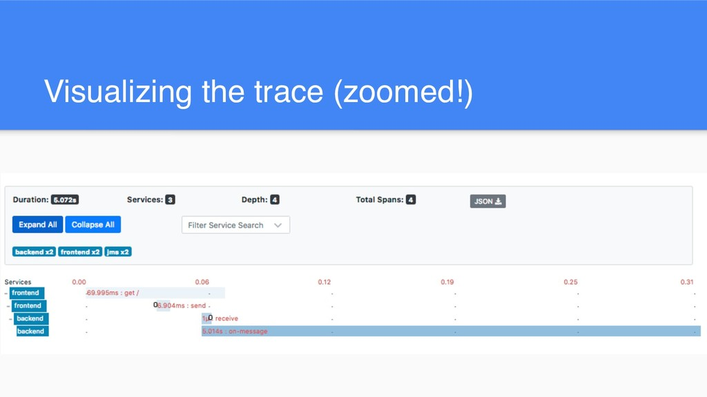 Visualizing the trace (zoomed!)