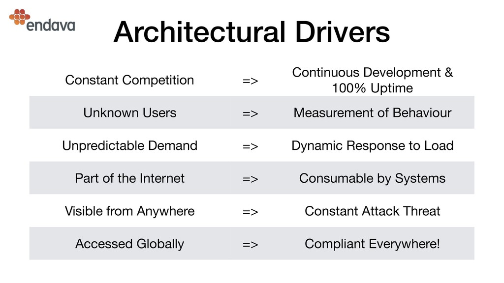 Architectural Drivers Constant Competition => C...