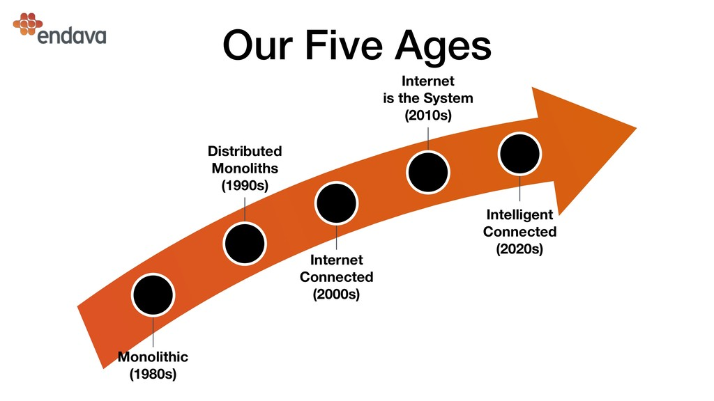 Our Five Ages Intelligent