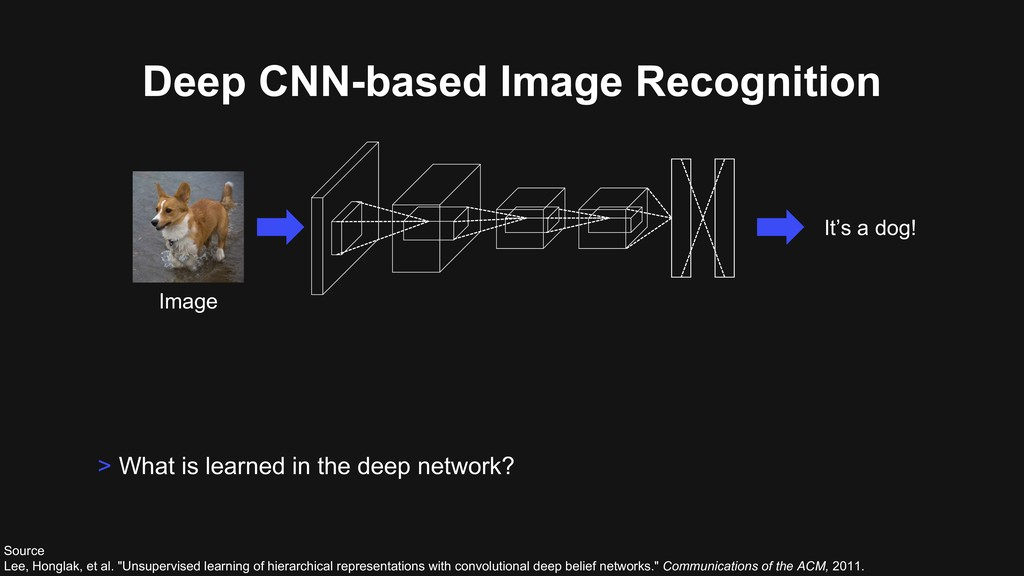 Deep CNN-based Image Recognition > What is lear...