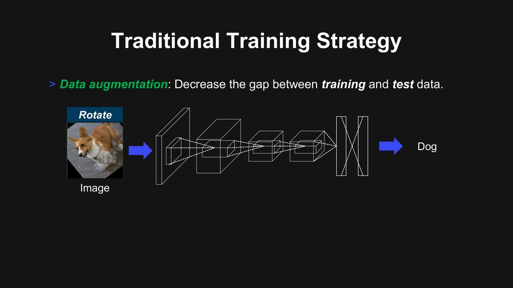 > Data augmentation: Decrease the gap between t...